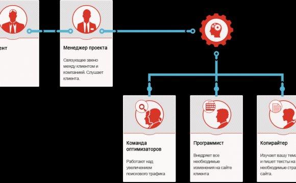 Продвижение сайтов в санкт