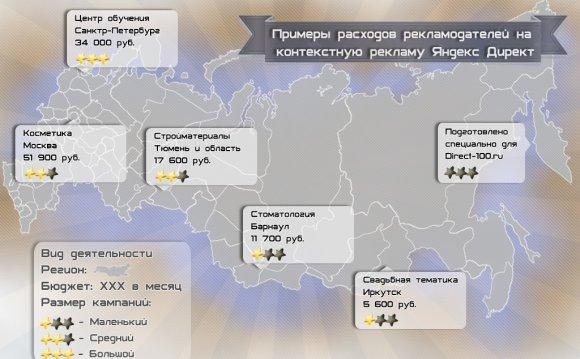 Яндекс Директ стоимость в